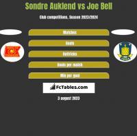 Sondre Auklend vs Joe Bell h2h player stats