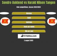 Sondre Auklend vs Harald Nilsen Tangen h2h player stats