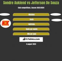 Sondre Auklend vs Jefferson De Souza h2h player stats
