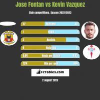 Jose Fontan vs Kevin Vazquez h2h player stats