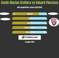 David-Marian Croitoru vs Eduard Florescu h2h player stats