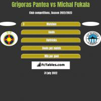 Grigoras Pantea vs Michal Fukala h2h player stats