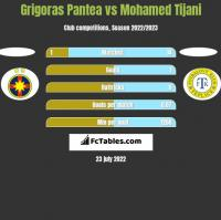 Grigoras Pantea vs Mohamed Tijani h2h player stats
