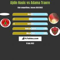 Ajdin Hasic vs Adama Traore h2h player stats