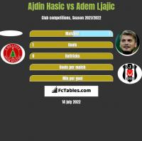 Ajdin Hasic vs Adem Ljajic h2h player stats