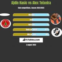 Ajdin Hasic vs Alex Teixeira h2h player stats