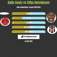 Ajdin Hasic vs Atiba Hutchinson h2h player stats