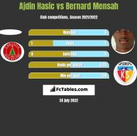 Ajdin Hasic vs Bernard Mensah h2h player stats