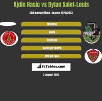 Ajdin Hasic vs Dylan Saint-Louis h2h player stats