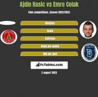 Ajdin Hasic vs Emre Colak h2h player stats