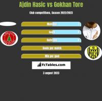 Ajdin Hasic vs Gokhan Tore h2h player stats