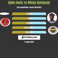 Ajdin Hasic vs Michy Batshuayi h2h player stats