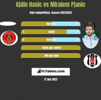 Ajdin Hasic vs Miralem Pjanic h2h player stats
