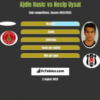 Ajdin Hasic vs Necip Uysal h2h player stats