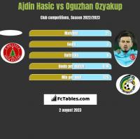 Ajdin Hasic vs Oguzhan Ozyakup h2h player stats