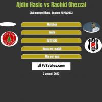Ajdin Hasic vs Rachid Ghezzal h2h player stats