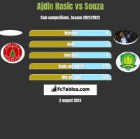 Ajdin Hasic vs Souza h2h player stats