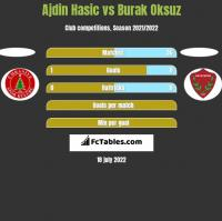Ajdin Hasic vs Burak Oksuz h2h player stats