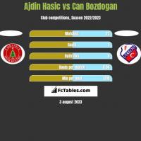 Ajdin Hasic vs Can Bozdogan h2h player stats