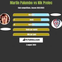 Martin Palumbo vs Nik Prelec h2h player stats