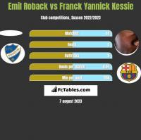 Emil Roback vs Franck Yannick Kessie h2h player stats