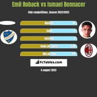 Emil Roback vs Ismael Bennacer h2h player stats