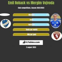Emil Roback vs Mergim Vojvoda h2h player stats
