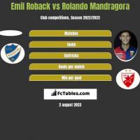 Emil Roback vs Rolando Mandragora h2h player stats