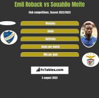 Emil Roback vs Souahilo Meite h2h player stats
