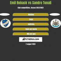 Emil Roback vs Sandro Tonali h2h player stats