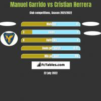 Manuel Garrido vs Cristian Herrera h2h player stats