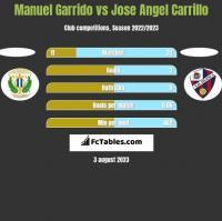 Manuel Garrido vs Jose Angel Carrillo h2h player stats