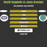 Henrik Heggheim vs Jonas Groenner h2h player stats