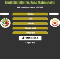 Daniil Siemiliet vs Enes Mahmutović h2h player stats
