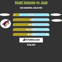 Itsuki Someno vs Juan h2h player stats