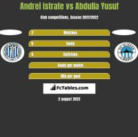 Andrei Istrate vs Abdulla Yusuf h2h player stats