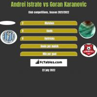 Andrei Istrate vs Goran Karanovic h2h player stats