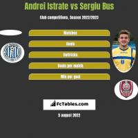 Andrei Istrate vs Sergiu Bus h2h player stats