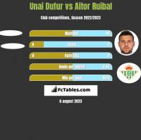 Unai Dufur vs Aitor Ruibal h2h player stats