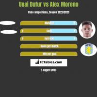Unai Dufur vs Alex Moreno h2h player stats