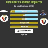 Unai Dufur vs Aridane Umpierrez h2h player stats