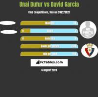 Unai Dufur vs David Garcia h2h player stats