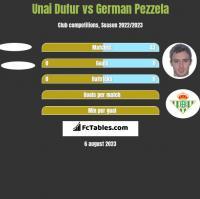 Unai Dufur vs German Pezzela h2h player stats