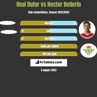 Unai Dufur vs Hector Bellerin h2h player stats