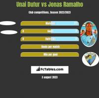 Unai Dufur vs Jonas Ramalho h2h player stats