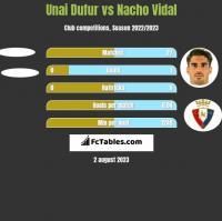 Unai Dufur vs Nacho Vidal h2h player stats