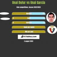 Unai Dufur vs Unai Garcia h2h player stats