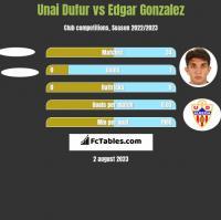 Unai Dufur vs Edgar Gonzalez h2h player stats