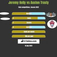 Jeremy Kelly vs Auston Trusty h2h player stats