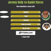 Jeremy Kelly vs Daniel Steres h2h player stats